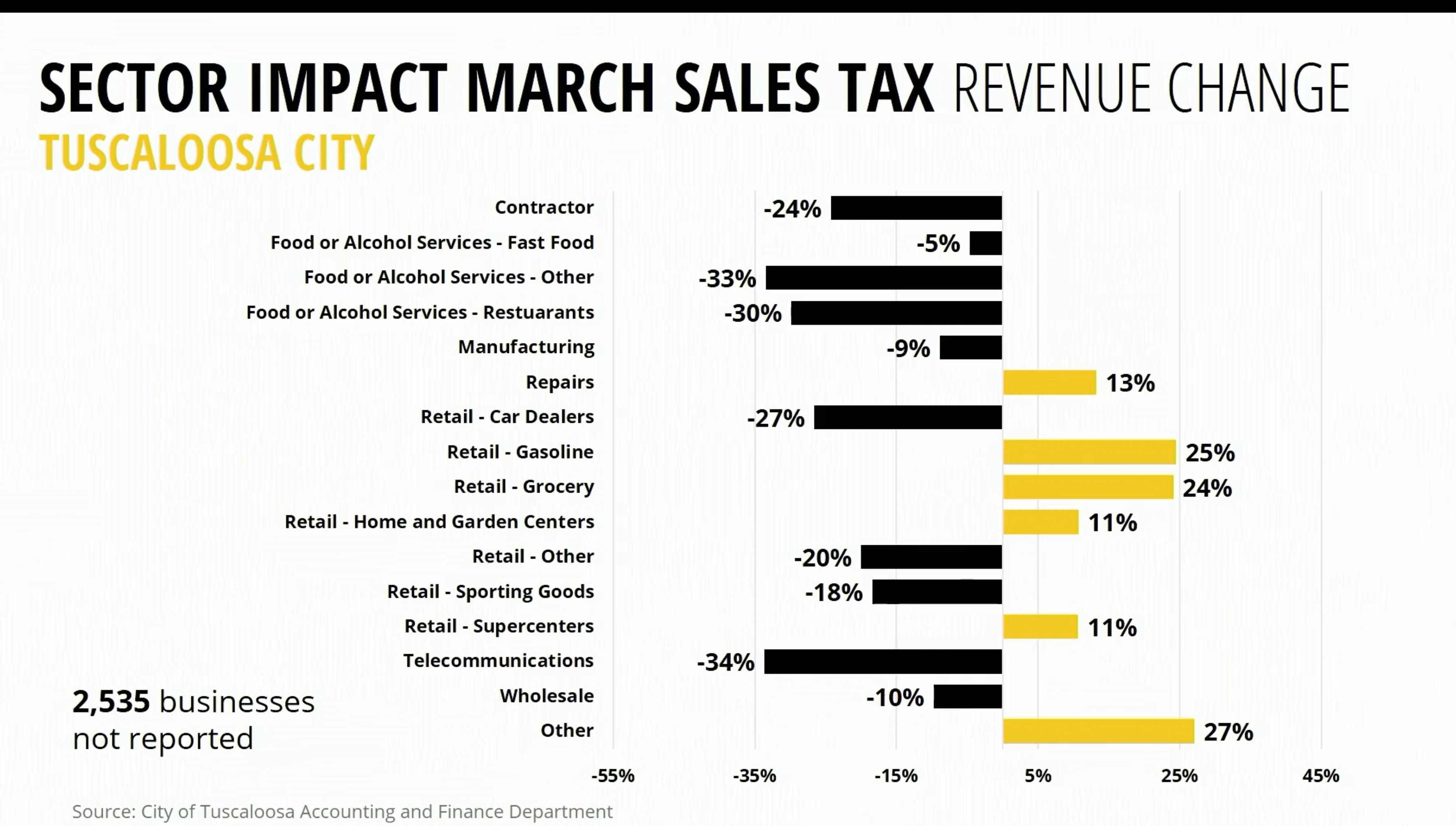14 Sec Impt Sales Tax Rev