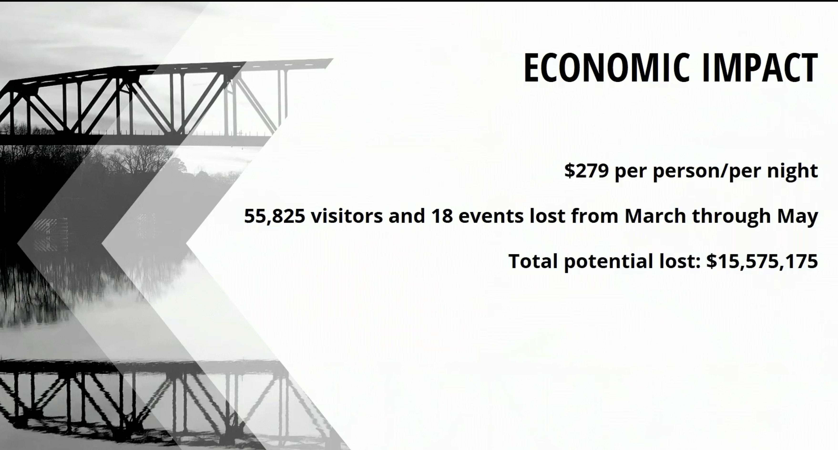 16 Tourism losses